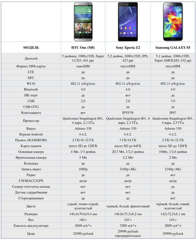 HTC One mini 2 сравнение с Sony Xperia Z2 и Samsung GALAXY s5
